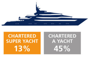 pourcentage-charter-yachts-magazines